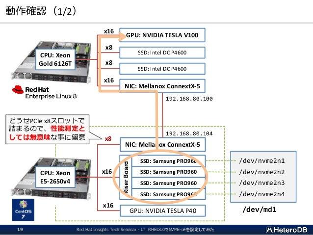 動作確認(1/2) CPU: Xeon Gold 6126T CPU: Xeon E5-2650v4 GPU: NVIDIA TESLA V100 SSD: Intel DC P4600 SSD: Intel DC P4600 NIC: Mel...