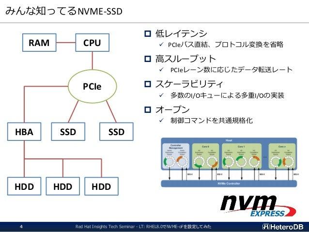 みんな知ってるNVME-SSD  低レイテンシ ✓ PCIeバス直結、プロトコル変換を省略  高スループット ✓ PCIeレーン数に応じたデータ転送レート  スケーラビリティ ✓ 多数のI/Oキューによる多重I/Oの実装  オープン ✓...