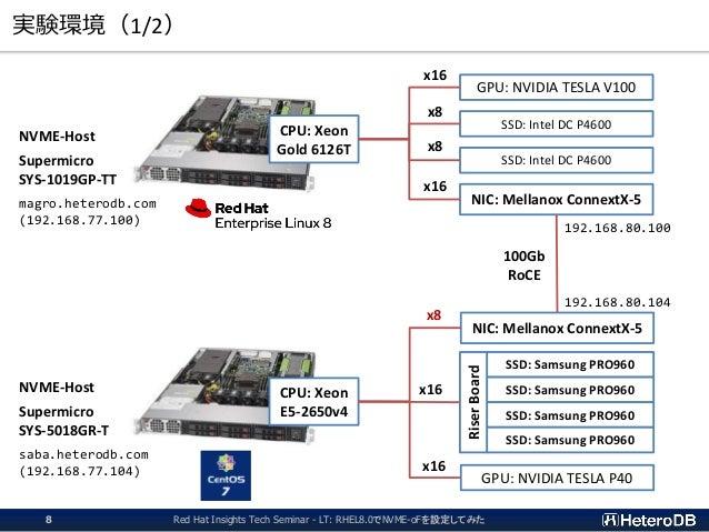実験環境(1/2) NVME-Host Supermicro SYS-1019GP-TT magro.heterodb.com (192.168.77.100) NVME-Host Supermicro SYS-5018GR-T saba.he...