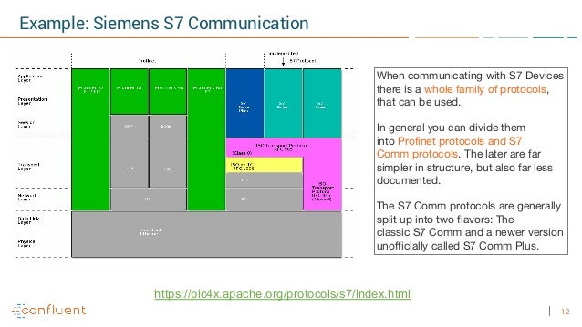12 Example: Siemens S7 Communication When communicating with S7 Devices there is a whole family of protocols, that can be ...