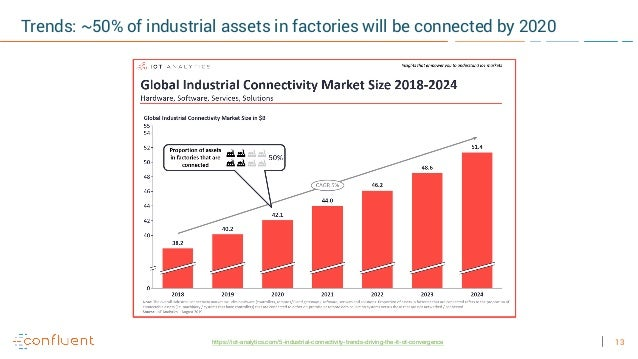 13 Trends: ~50% of industrial assets in factories will be connected by 2020 https://iot-analytics.com/5-industrial-connect...