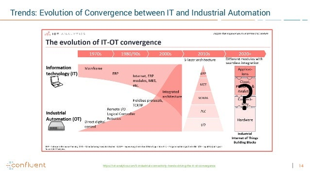14 Trends: Evolution of Convergence between IT and Industrial Automation https://iot-analytics.com/5-industrial-connectivi...