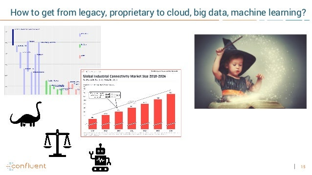15 How to get from legacy, proprietary to cloud, big data, machine learning?