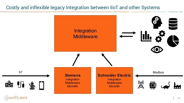 16 Costly and inflexible legacy Integration between IIoT and other Systems ModbusS7 Siemens Integration Middleware Monolit...