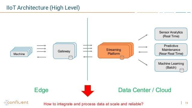 19 ? IIoT Architecture (High Level) Kafka BrokerKafka BrokerStreaming Platform Connect w/ MQTT connector GatewayDevicesDev...