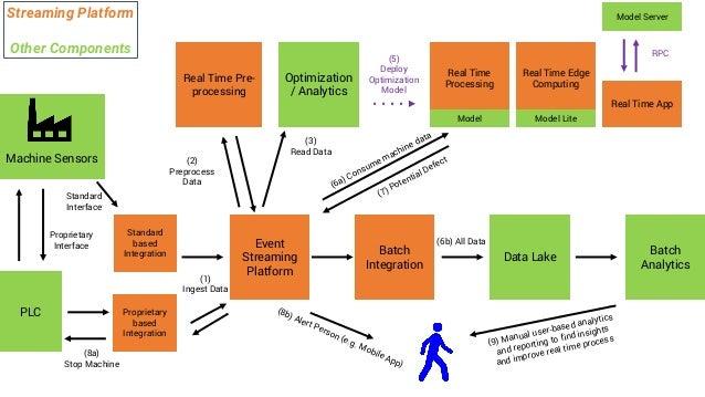 Data Lake Batch Analytics Event Streaming Platform Batch Integration Real Time Pre- processing Machine Sensors Streaming P...
