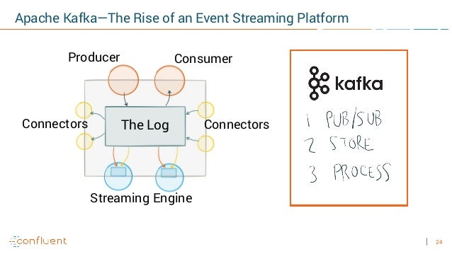 24 The Log ConnectorsConnectors Producer Consumer Streaming Engine Apache Kafka—The Rise of an Event Streaming Platform
