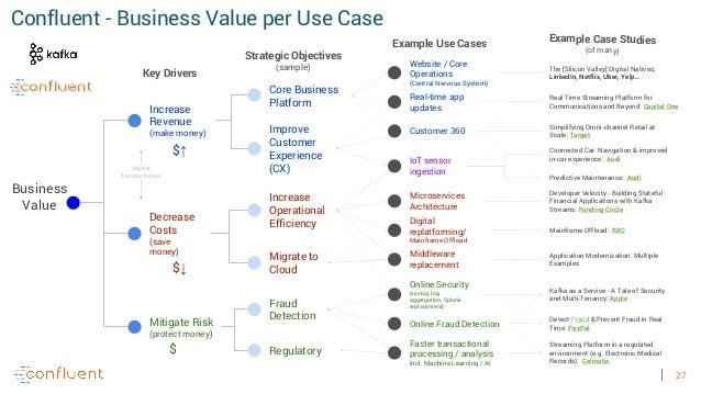 27 Confluent - Business Value per Use Case Improve Customer Experience (CX) Increase Revenue (make money) Business Value D...