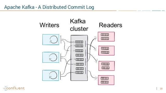 28 Apache Kafka - A Distributed Commit Log Writers Kafka cluster Readers