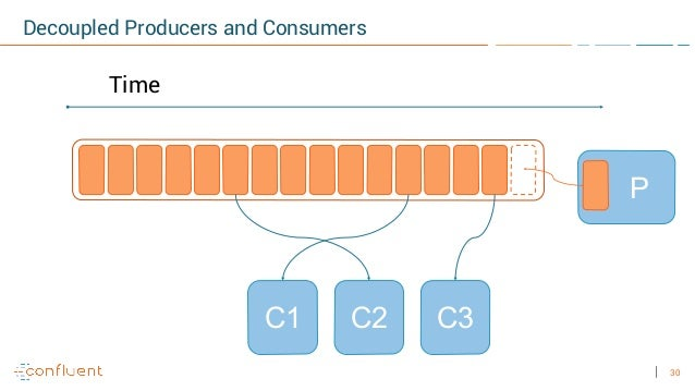 30 P Decoupled Producers and Consumers Time C2 C3C1