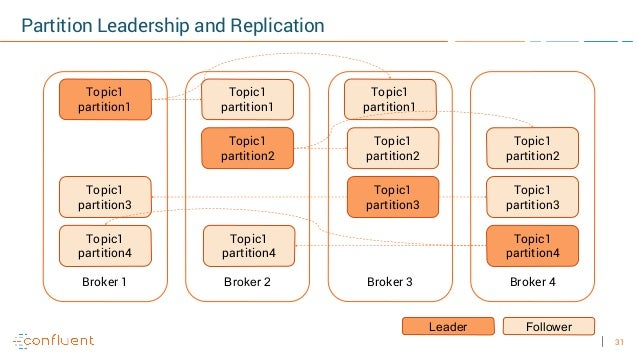 31 Partition Leadership and Replication Broker 1 Topic1 partition1 Broker 2 Broker 3 Broker 4 Topic1 partition1 Topic1 par...