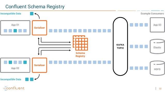 32 Confluent Schema Registry