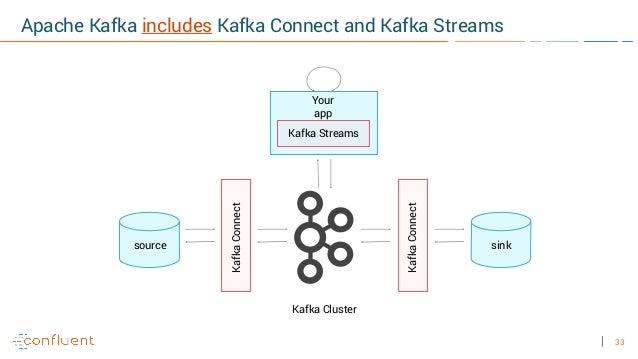 33 Kafka Streams Your app sinksource KafkaConnect KafkaConnect Kafka Cluster Apache Kafka includes Kafka Connect and Kafka...