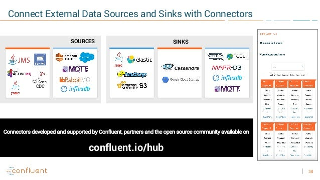 38 Connect External Data Sources and Sinks with Connectors SOURCES SINKS CDC Connectors developed and supported by Conflue...