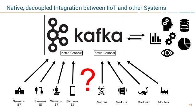 40 Native, decoupled Integration between IIoT and other Systems ModbusSiemens S7 Siemens S7 Siemens S7 Modbus Modbus Modbu...