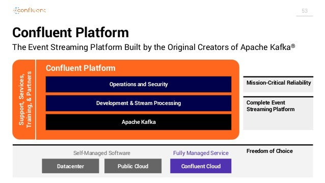 53 Confluent Platform The Event Streaming Platform Built by the Original Creators of Apache Kafka® Operations and Security...