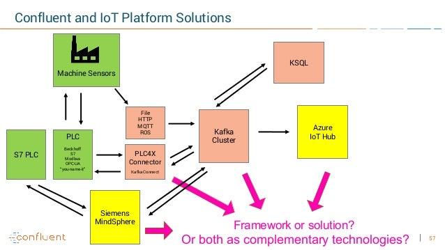 57 Confluent and IoT Platform Solutions Kafka Cluster Siemens MindSphere KSQL Machine Sensors File HTTP MQTT ROS PLC Beckh...