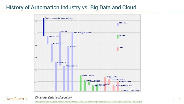 8 History of Automation Industry vs. Big Data and Cloud Christofer Dutz (codecentric) https://foss-backstage.de/sites/foss...