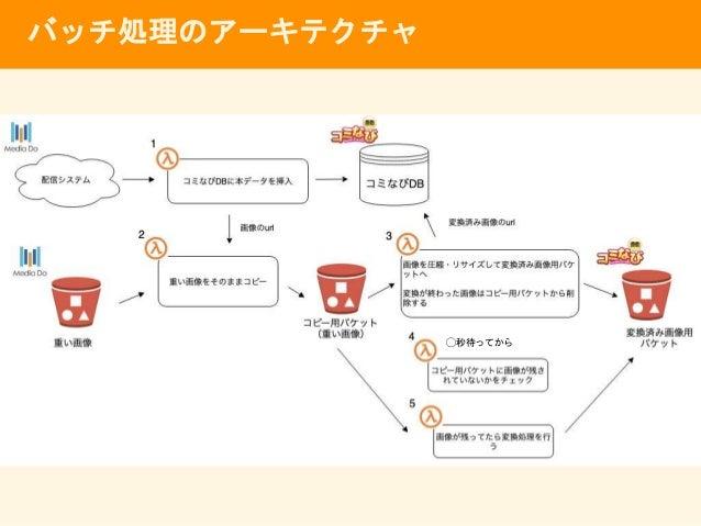Step Functionsのワークフロー