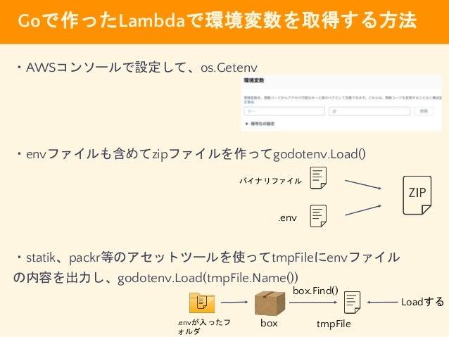 まとめ ・Step FunctionsとLambdaを組み合わせることで Lambdaを簡単に管理できる ・環境変数の扱いには注意