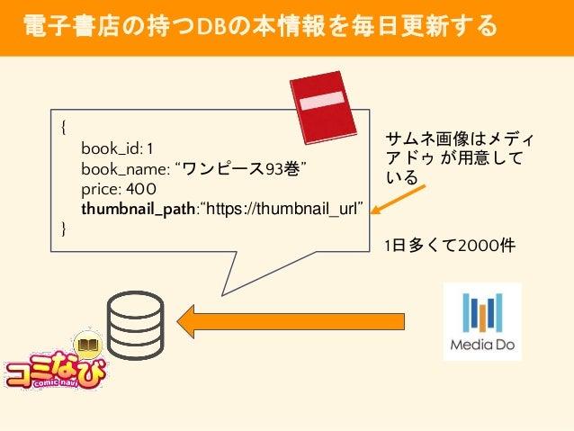 """電子書店の持つDBの本情報を毎日更新する { book_id: 1 book_name: """"ワンピース93巻"""" price: 400 thumbnail_path:""""https://thumbnail_url"""" } サムネ画像はメディ アドゥ ..."""