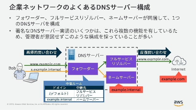 © 2019, Amazon Web Services, Inc. or its Affiliates. All rights reserved. V DNS • • Internet .( example.internal example.i...