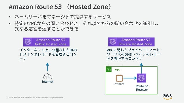 © 2019, Amazon Web Services, Inc. or its Affiliates. All rights reserved. • • Amazon VPC VPC Instance Route 53 Resolver In...