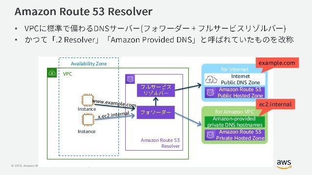 © 2019, Amazon Web Services, Inc. or its Affiliates. All rights reserved. for Internet • • VPC Availability Zone Instance ...