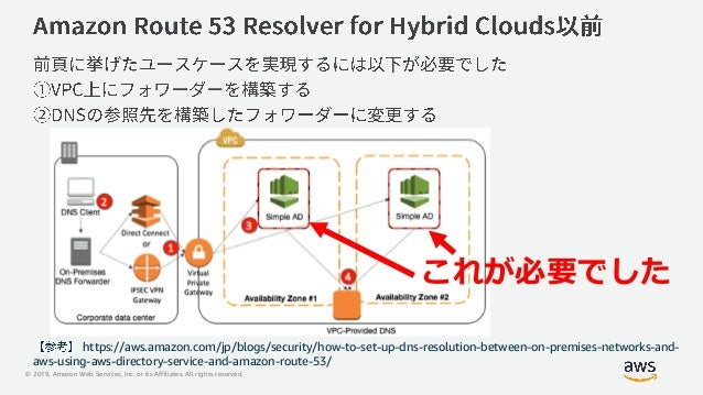 © 2019, Amazon Web Services, Inc. or its Affiliates. All rights reserved. https://aws.amazon.com/jp/blogs/security/how-to-...