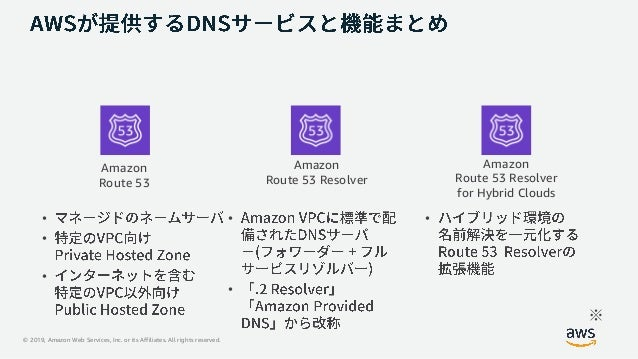 © 2019, Amazon Web Services, Inc. or its Affiliates. All rights reserved. Amazon Route 53 Amazon Route 53 Resolver Amazon ...