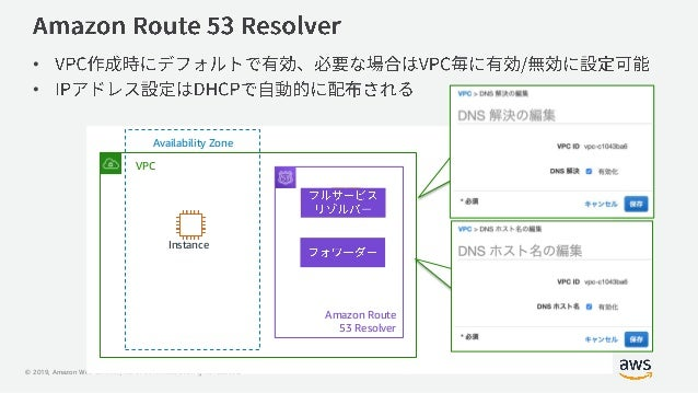 © 2019, Amazon Web Services, Inc. or its Affiliates. All rights reserved. VPC Availability Zone Amazon Route 53 Resolver I...
