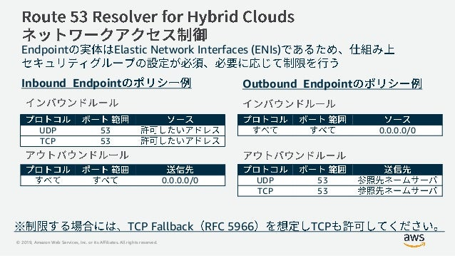 © 2019, Amazon Web Services, Inc. or its Affiliates. All rights reserved. Endpoint Elastic Network Interfaces (ENIs) UDP 5...