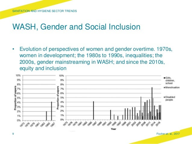 WASH, Gender and Social Inclusion • Evolution of perspectives of women and gender overtime. 1970s, women in development; t...