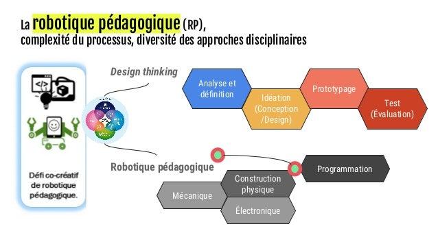 Design thinking Analyse et définition Programmation Idéation (Conception /Design) Mécanique Électronique Construction physi...