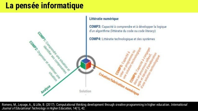 Romero, M., Lepage, A., & Lille, B. (2017). Computational thinking development through creative programming in higher educ...
