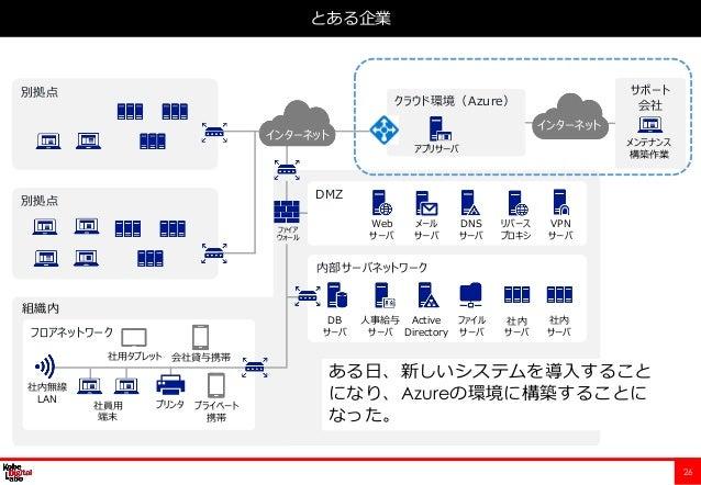 26 とある企業 フロアネットワーク 内部サーバネットワーク DMZ クラウド環境(Azure) 組織内 Web サーバ メール サーバ 人事給与 サーバ Active Directory ファイル サーバ DB サーバ 社員用 端末 社用タブ...
