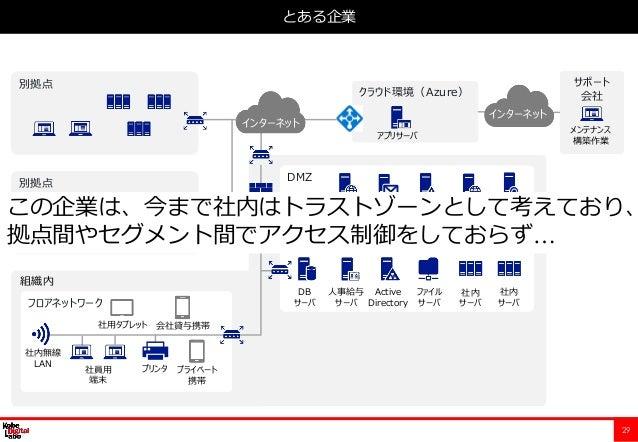 29 とある企業 フロアネットワーク 内部サーバネットワーク DMZ クラウド環境(Azure) 組織内 Web サーバ メール サーバ 人事給与 サーバ Active Directory ファイル サーバ DB サーバ 社員用 端末 社用タブ...
