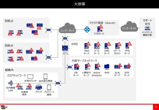 30 大惨事 フロアネットワーク 内部サーバネットワーク DMZ クラウド環境(Azure) サポート 会社 組織内 Web サーバ メール サーバ 人事給与 サーバ Active Directory NASDB サーバ 社員用 端末 社用タブ...