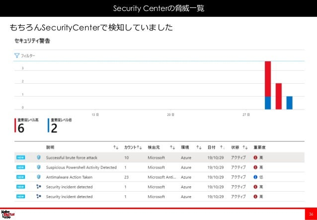 36 Security Centerの脅威一覧 もちろんSecurityCenterで検知していました
