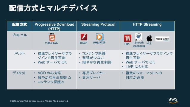 © 2019, Amazon Web Services, Inc. or its Affiliates. All rights reserved. 配信方式とマルチデバイス 配信方式 Progressive Download (HTTP) St...