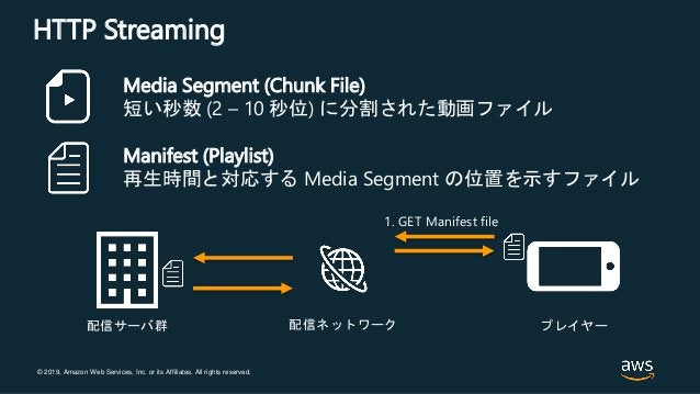© 2019, Amazon Web Services, Inc. or its Affiliates. All rights reserved. HTTP Streaming Media Segment (Chunk File) 短い秒数 (...