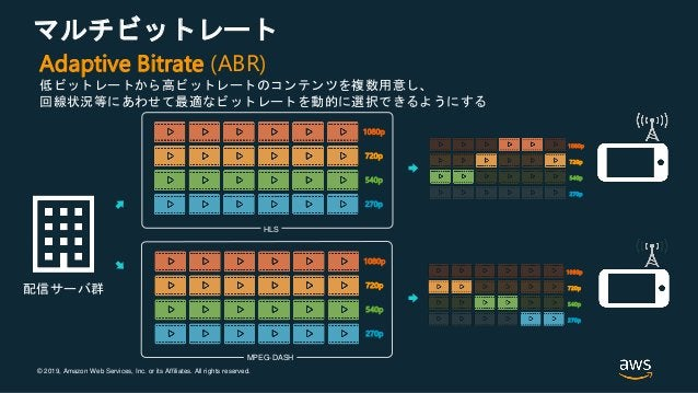 © 2019, Amazon Web Services, Inc. or its Affiliates. All rights reserved. マルチビットレート 540p 270p 720p 1080p 540p 270p 720p 10...