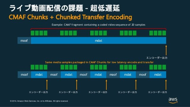 © 2019, Amazon Web Services, Inc. or its Affiliates. All rights reserved. ライブ動画配信の課題 - 超低遅延 mdatmoof エンコーダー出力 Example: CMA...