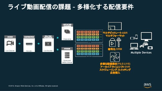 © 2019, Amazon Web Services, Inc. or its Affiliates. All rights reserved. ライブ動画配信の課題 - 多様化する配信要件 SOURCE Live Channel CONTR...