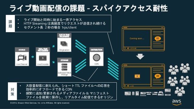 © 2019, Amazon Web Services, Inc. or its Affiliates. All rights reserved. ライブ動画配信の課題 - スパイクアクセス耐性 Live Channel SOURCE Live...
