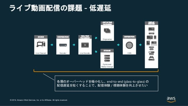 © 2019, Amazon Web Services, Inc. or its Affiliates. All rights reserved. ライブ動画配信の課題 - 低遅延 SOURCE Live Channel CONTRIBUTIO...