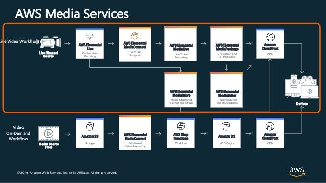 © 2019, Amazon Web Services, Inc. or its Affiliates. All rights reserved. AWS Media Services AWS Elemental MediaLive Live ...