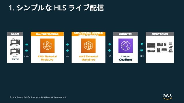 © 2019, Amazon Web Services, Inc. or its Affiliates. All rights reserved. 1. シンプルな HLS ライブ配信 REAL-TIME PROCESSING AWS Elem...