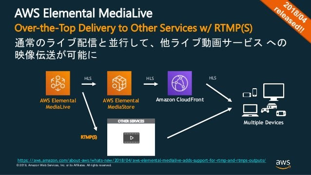 © 2019, Amazon Web Services, Inc. or its Affiliates. All rights reserved. AWS Elemental MediaLive 通常のライブ配信と並行して、他ライブ動画サービス...