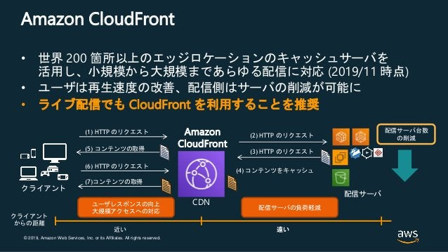 © 2019, Amazon Web Services, Inc. or its Affiliates. All rights reserved. Amazon CloudFront • 世界 200 箇所以上のエッジロケーションのキャッシュサ...